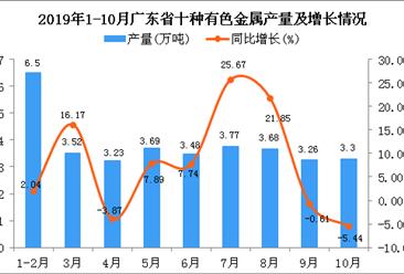 2019年1-10月广东省十种有色金属产量为35.62万吨 同比增长10.62%