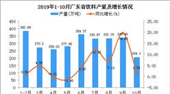 2019年1-10月广东省饮料产量及增长情况分析