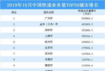 2019年10月中国快递业务量top50城市排行榜