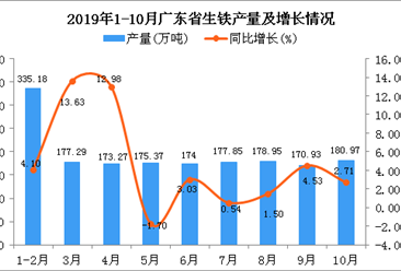 2019年1-10月广东省生铁产量为1743.8万吨 同比增长4.32%