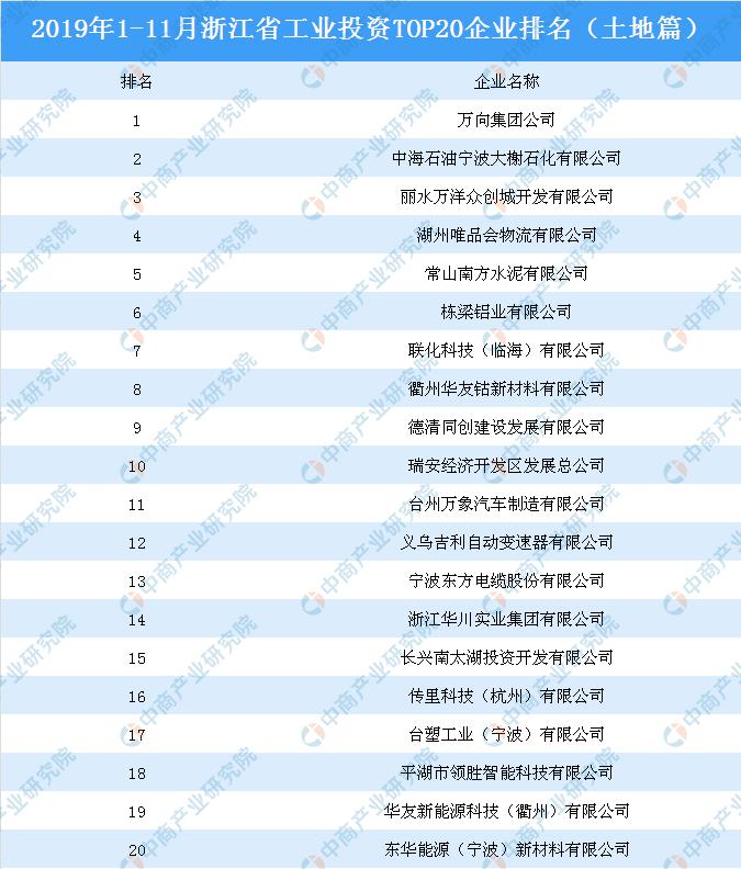 11月浙江省工业投资TOP20企业排名(土地篇)