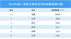 2019年前三季度全国各省市医院数量排行榜:山东第一 四川第二(图)