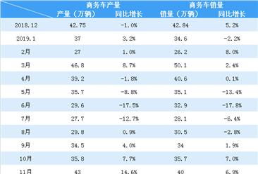 2019年11月中國汽車市場產銷量情況分析:產銷量繼續回升(附圖表)