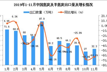 2019年11月中国焦炭及半焦炭出口量为32.3万吨 同比下降63.1%