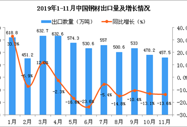 2019年11月中国钢材出口量为457.5万吨 同比下降13.6%