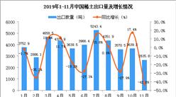 2019年11月中國稀土出口量為2635.8噸 同比下降42.8%