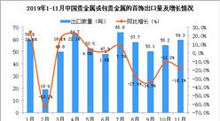 2019年11月中国贵金属或包贵金属的首饰出口量同比下降18.1%