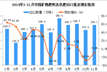 2019年11月中国矿物肥料及化肥出口量为243.1万吨 同比下降9.9%
