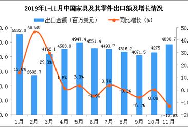 2019年11月中国家具及其零件出口金额为4838.7百万美元 同比下降12.9%