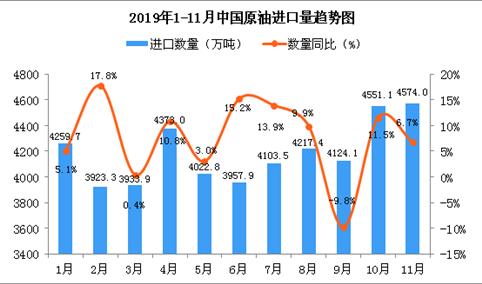 2019年11月中国原油进口量为4574万吨 同比增长6.7%