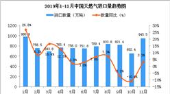 2019年11月中国天然气进口量为945.5万吨 同比增长3.3%