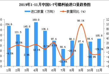 2019年11月中国5-7号燃料油进口量为105.8万吨 同比下降29.3%