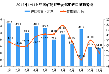 2019年11月中国矿物肥料及化肥进口量为54万吨 同比下降28.7%