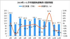 2019年11月中國固體廢物進口量為92萬噸 同比下降59.3%