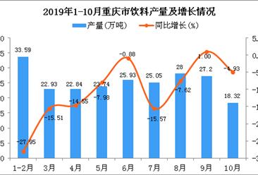 2019年1-10月重庆市饮料产量为233.23万吨 同比下降9.82%