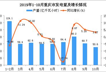2019年1-10月重庆市发电量为624.4亿千瓦小时 同比增长0.47%