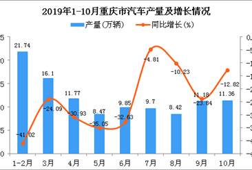 2019年1-10月重庆市汽车产量为108.36万辆 同比下降27.78%