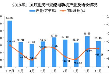 2019年1-10月重庆市交流电动机产量为351.66万千瓦 同比下降42.11%