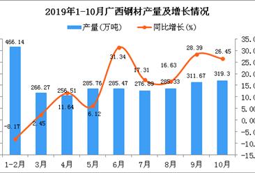2019年1-10月广西钢材产量为2692.28万吨 同比增长9.45%