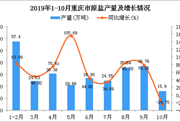 2019年1-10月重庆市原盐产量为251.72万吨 同比增长47.45%