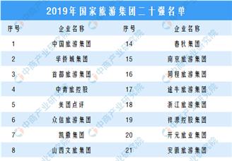 2019中国旅游集团20强名单正式发布:6家省级旅游集团入选