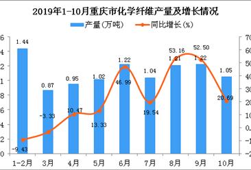 2019年1-10月重庆市化学纤维产量为11.14万吨 同比增长32.46%