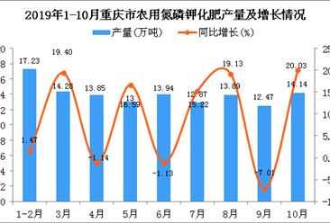 2019年1-10月重庆市农用氮磷钾化肥产量同比增长8.14%