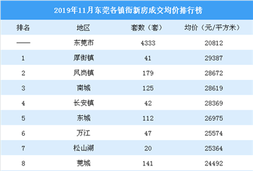 2019年11月东莞各镇街新房成交量及房价排行榜:临深片区塘厦成交火爆(附榜单)