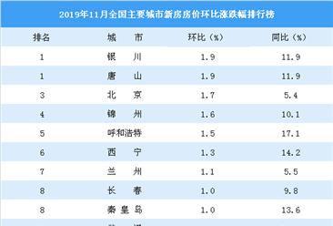 11月新房房价涨跌排行榜:北京涨幅排名第二 武汉西安涨幅回落(图)
