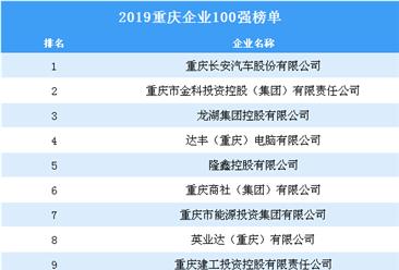 2019年重庆企业100强排行榜