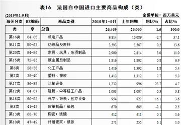 2019年1-9月中国与法国双边贸易概况:贸易额为432.4亿美元,增长1.4%