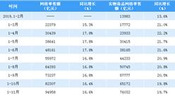 2019年1-11月全国网络零售额数据分析:网络零售额同比增长16.6%(附图表)