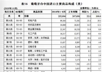 2019年1-9月中国与葡萄牙双边贸易概况:进出口额30.3亿美元,增长13.2%