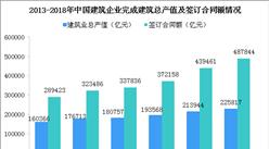 2019建筑行業發展現狀分析:總產值創歷史新高(圖)
