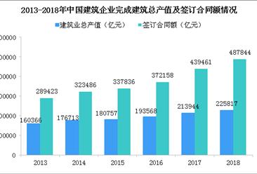 2019建筑行业发展现状分析:总产值创历史新高(图)