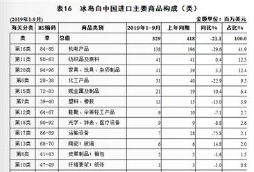 2019年1-9月中国与冰岛双边贸易概况:中国成冰岛第4大进口来源地