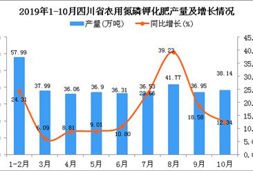 2019年1-10月四川省农用氮磷钾化肥产量为373.83万吨 同比增长21.82%