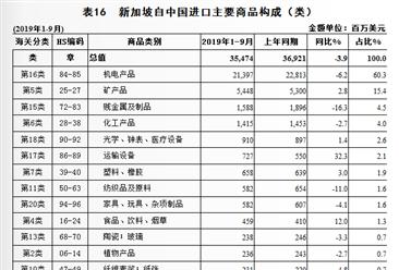 2019年1-9月中国与新加坡双边贸易概况:进出口额731.4亿美元,下降1.4%
