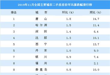 11月二手房房价涨跌排行榜:深圳涨幅排名第三 郑州西安跌幅大(图)