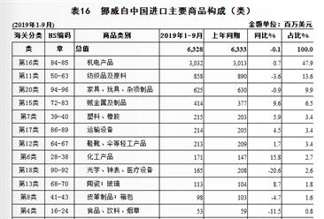 2019年1-9月中国与挪威双边贸易概况:中国居挪威机电产品进口来源首位