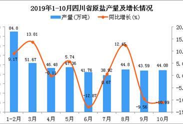 2019年1-10月四川省原盐产量为443.47万吨 同比增长1.12%