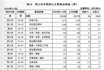 2019年1-9月中国与瑞士双边贸易概况:进出口额264.0亿美元,下降25.4%