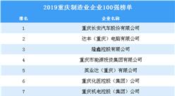 2019年重庆制造业企业100强排行榜