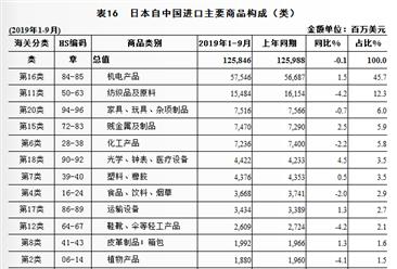 2019年1-9月中国与日本双边贸易概况:进出口额为2233.1亿美元,增长0.7%