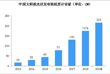 2019年累计光伏装机并网容量超210gw 宏观政策为光伏产业提供发展机遇(图)