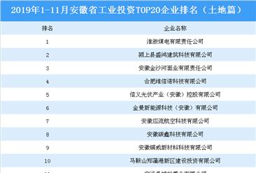 产业地产投资情报:2019年1-11月安徽省工业投资top20企业排名(土地篇)