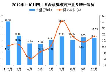 2019年1-10月四川省合成洗涤剂产量为80.95万吨 同比增长6.12%
