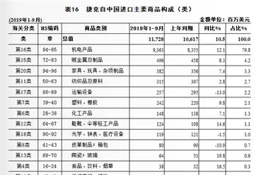2019年1-9月中国与捷克双边贸易概况:进出口额为135.2亿美元,增长8.3%