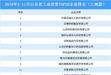 产业地产投资情报:2019年1-11月山东省工业投资top20企业排名(土地篇)
