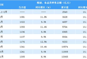 2019年1-11月全國糧油食品類零售額13065億元  同比增長10.2%(表)